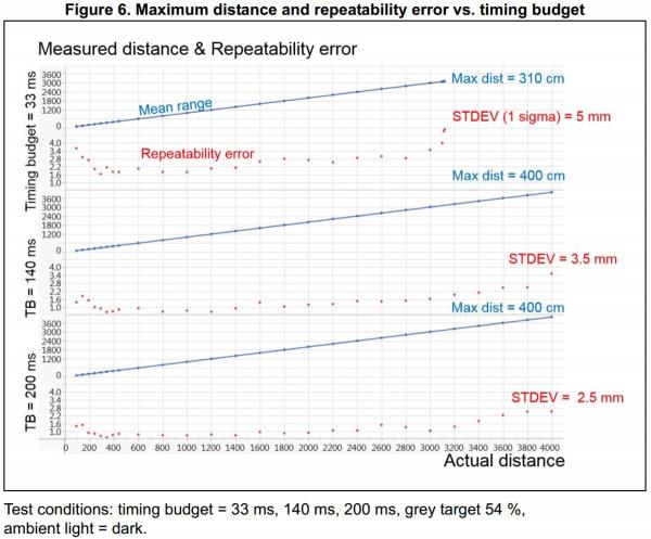 Senzor de distanta VL53L1X  ToF si regulator de tensiune, max 4m [6]