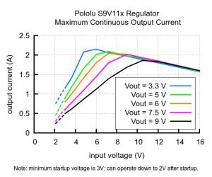 Regulator 3.3V(5V) Step-Up/Step-Down Cutoff S9V11F3S5C35