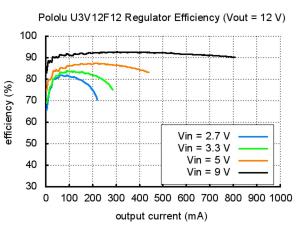 Regulator Step-up 12V  U3V12F123
