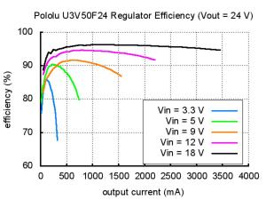 Regulator Step-Up 24V - U3V50F24 [7]