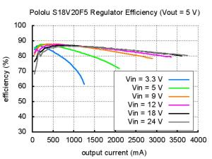 Regulator 9V Step-Up/Step-Down  S18V20F9 [4]