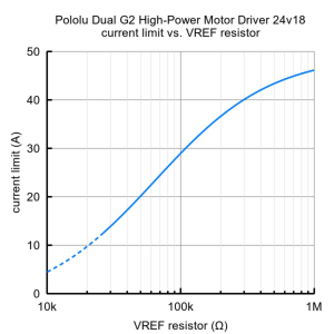 Pololu Dual G2 High-Power Motor Driver 24v18 Shield pentru Arduino5