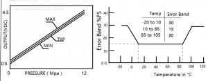 Senzor presiune apa  G1/4 1.2MPa1