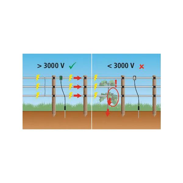 Avertizor LED, tensiune gard electric 3