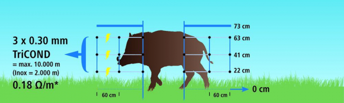 Plasa gard electric, animale salbatice, 50 metri [5]