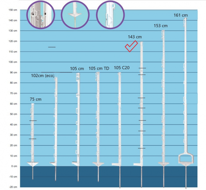 Stalpi pentru gard electric, 140 cm [1]