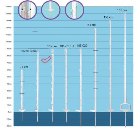 Stalpi premium pentru gard electric, 105 cm [1]