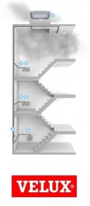 Velux CSP 1073, 100/100, fereastra  evacuare fum electrica [2]