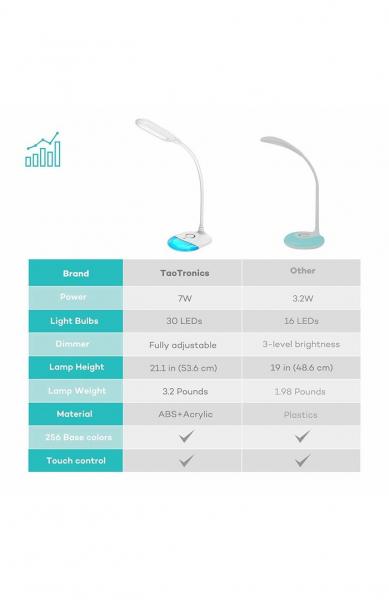 Lampa de birou LED TaoTronics TT-DL070 control Touch, Protectie ochi, 7W, Acumulator incorporat [7]