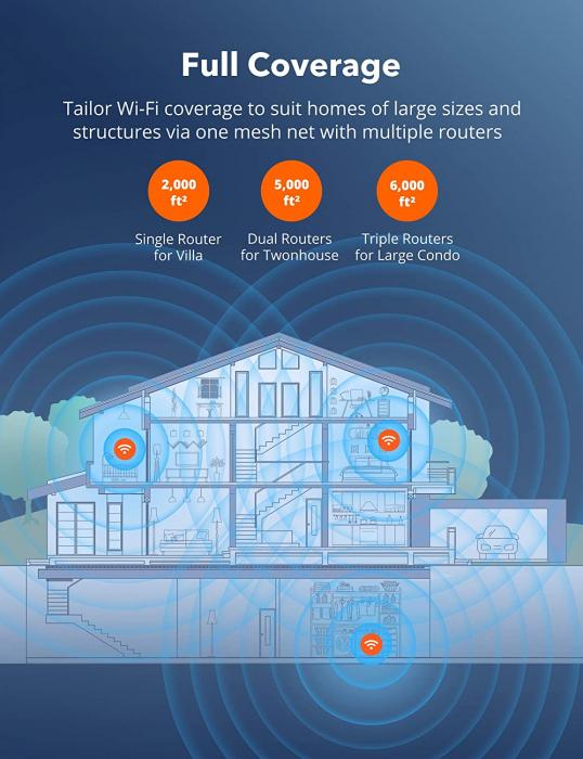 Sistem Wi-Fi Mesh Taotronics Tri-Band (2-pack) AC3000 Gigabit cu acoperire completa pentru casa 5