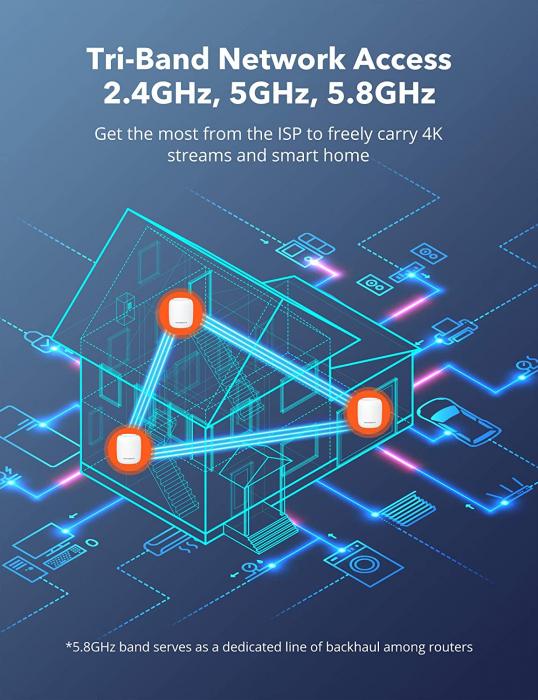 Sistem Wi-Fi Mesh Taotronics Tri-Band (2-pack) AC3000 Gigabit cu acoperire completa pentru casa 6
