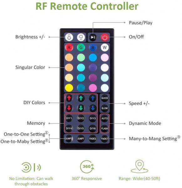 Banda LED RGB Novostela 16m, 480 Leduri, Telecomanda RF cu 44 butoane 6