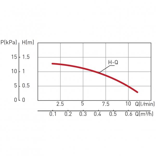 Pompa recirculare FERRO 0101W, C.W.U. tip CP 15-1.5, 10 BAR, 28W, 85 mm 1