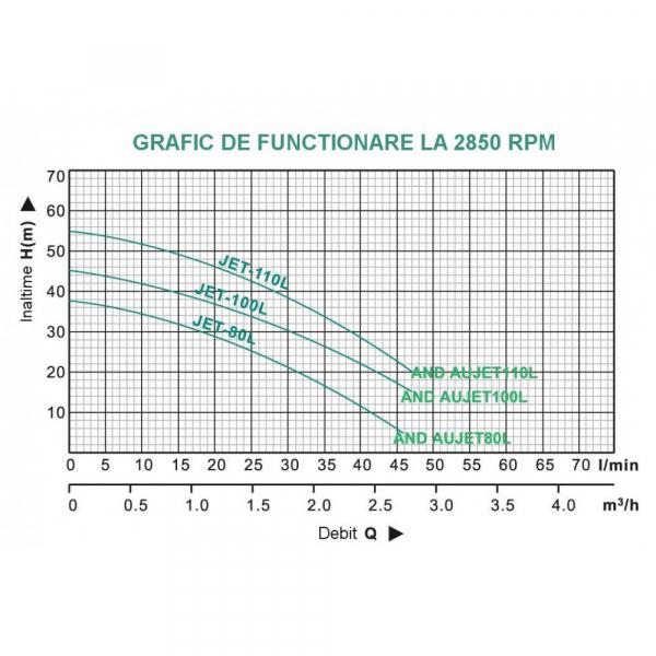 Hidrofor ProGARDEN AUJET200L/50L, 1500W, 70L/min, 50L 2
