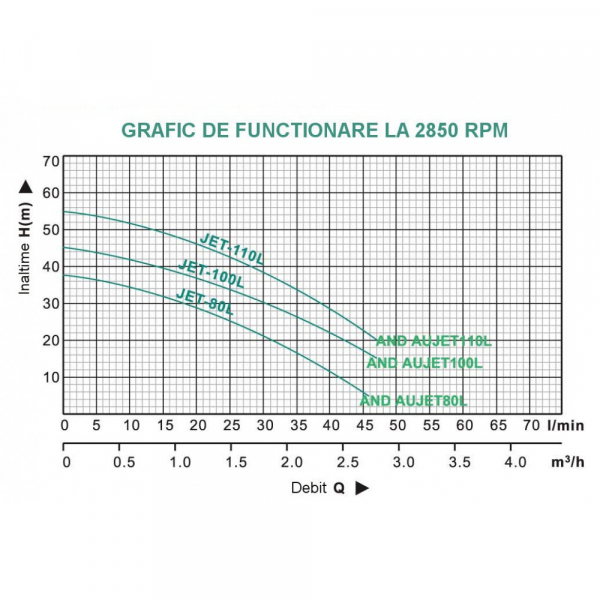 Hidrofor ProGARDEN AUJET100L/50L, 750W, 50L/min, 50L 3
