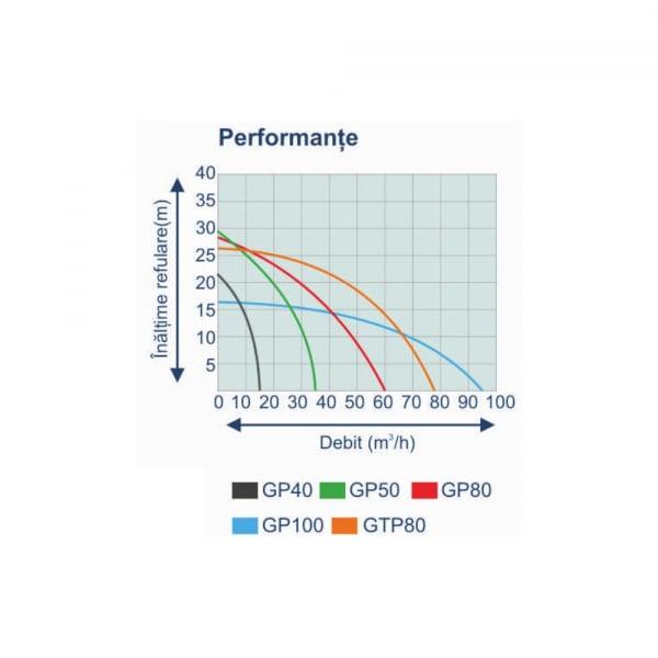 "Motopompa pe benzina ProGARDEN GTP80, 5CP, 65m3/h, 80mm/3"", apa murdara 3"