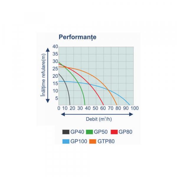 "Motopompa pe benzina ProGARDEN PB225C, 5CP, 25m3/h, 50mm/2"", apa curata 4"