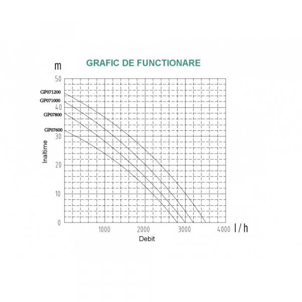 Pompa apa de suprafata ProGARDEN JET100L, 750W, 50L/min, 1 inch/tol, apa curata 2