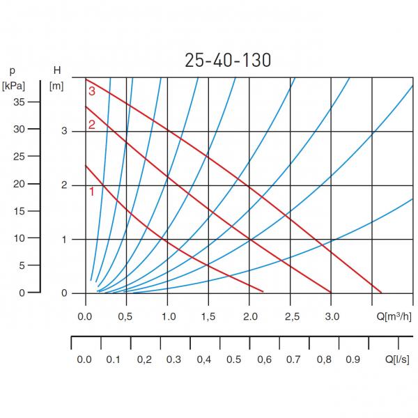 Pompa recirculare FERRO 0203W, 25-40 130, 10 BAR, 65W, 130mm, 3,5 m³/h 1