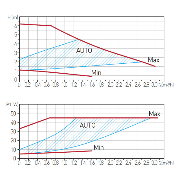 Pompa recirculare FERRO 0604W, Clasa A GPA II 25-6 130, 10 BAR, 45W, 130mm, 3m3/h 1