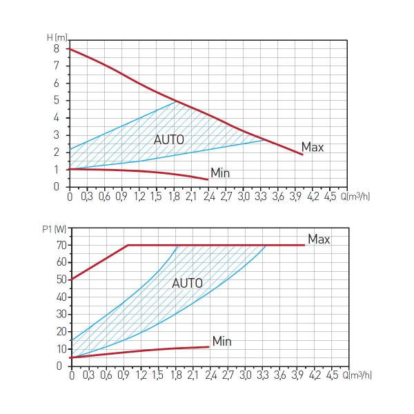 Pompa recirculare FERRO 0605W, Clasa A GPA II 25-8-180, 10 BAR, 22W, 180mm, 4m3/h 1