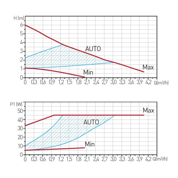 Pompa recirculare FERRO 0606W, Clasa A GPA II 32-6-180, 10 BAR, 45W, 180mm, 4m3/h 1