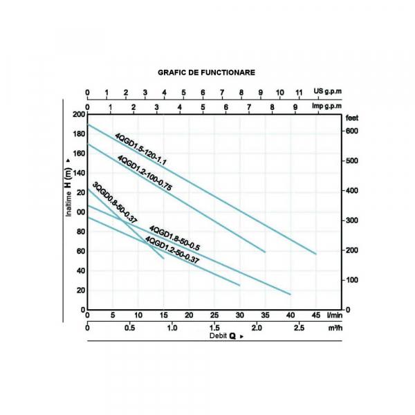 Pompa submersibila ProGARDEN 4QGD1.2-100-0.75, 750W, 30L/min, apa curata 1