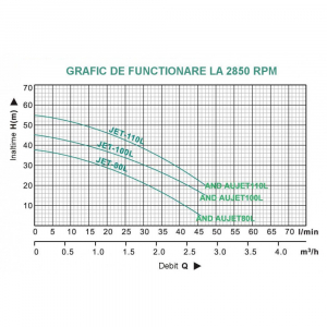 Hidrofor ProGARDEN AUJET200L/50L, 1500W, 70L/min, 50L2