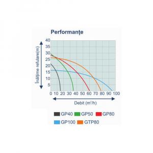 "Motopompa pe benzina ProGARDEN PB225C, 5CP, 25m3/h, 50mm/2"", apa curata4"