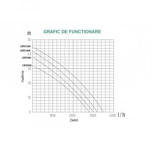 Pompa apa de suprafata ProGARDEN GP071200, 1200W, 58L/min, apa curata [1]