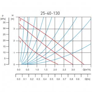 Pompa recirculare FERRO 0203W, 25-40 130, 10 BAR, 65W, 130mm, 3,5 m³/h1