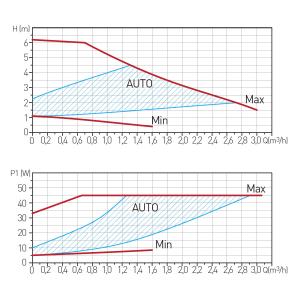 Pompa recirculare FERRO 0604W, Clasa A GPA II 25-6 130, 10 BAR, 45W, 130mm, 3m3/h1