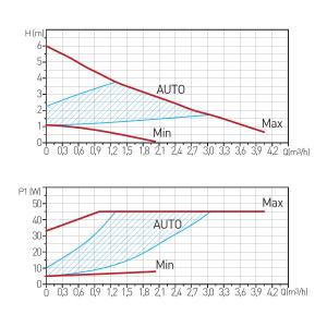 Pompa recirculare FERRO 0606W, Clasa A GPA II 32-6-180, 10 BAR, 45W, 180mm, 4m3/h1