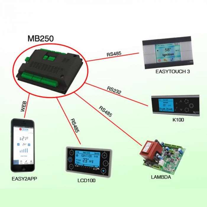 Placă de control TIEMME MB250 IDRO [1]