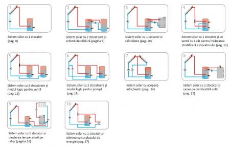 REGULATOR ELECTRONIC SISTEME SOLARE OVENTROP REGTRONIC RC4