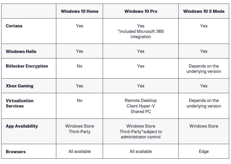 Windows S mode