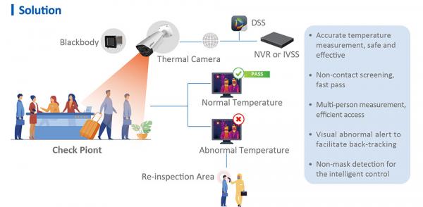 CAMERĂ IP Termica detecție febră DAHUA TPC-BF5421-T - Termoscanner pentru fabrici, magazine, școli, spitale sau birouri 1