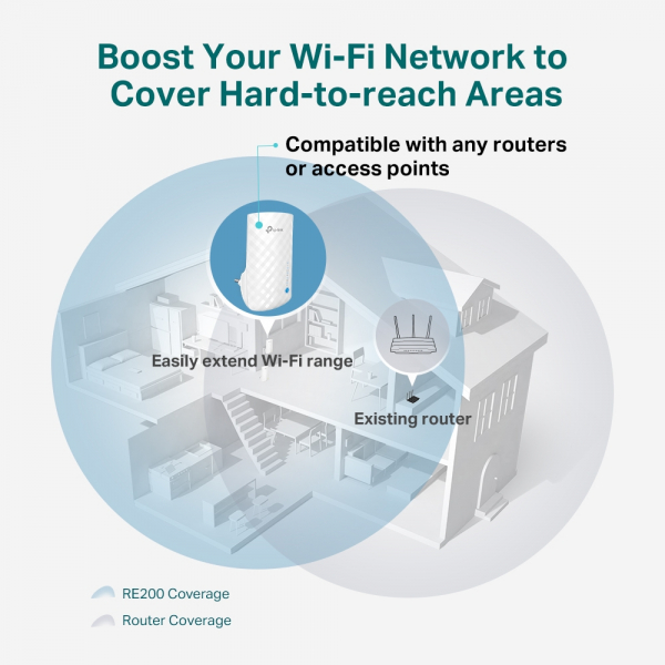 """RANGE EXTENDER TP-LINK wireless 750Mbps,3 antene interne, dual band AC750, 2.4GHz & 5GHz """"RE190"""" (include timbru verde 1.5 lei) 3"""