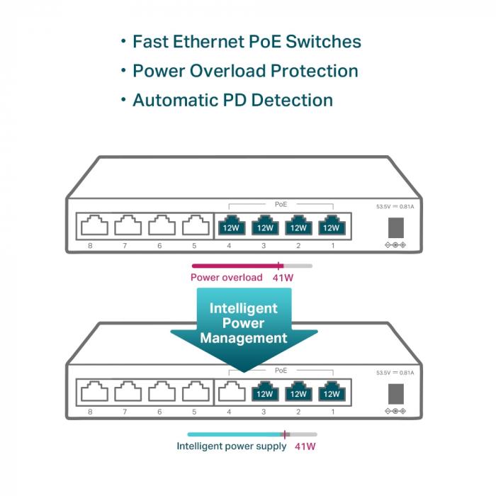 "SWITCH PoE TP-LINK  8 porturi 10/100Mbps (4 PoE), IEEE 802.3af, carcasa metalica ""TL-SF1008LP"" (include timbru verde 1.5 lei) 5"