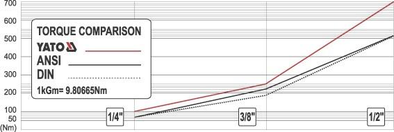 Antrenor cu Clichet YATO, 3/8 inch, 72T, 202 mm 1