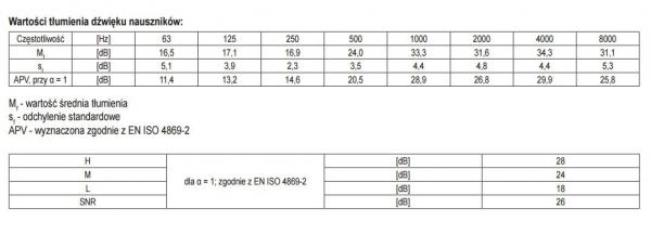 Set casti antifon YATO, tip B015, PVC [2]