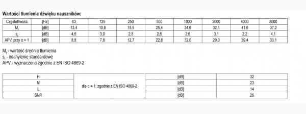 Set casti antifon YATO, tip JE201, ABS 2
