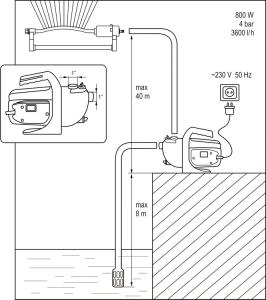 Pompa de Apa FLO, Pentru Gradina, 800W3
