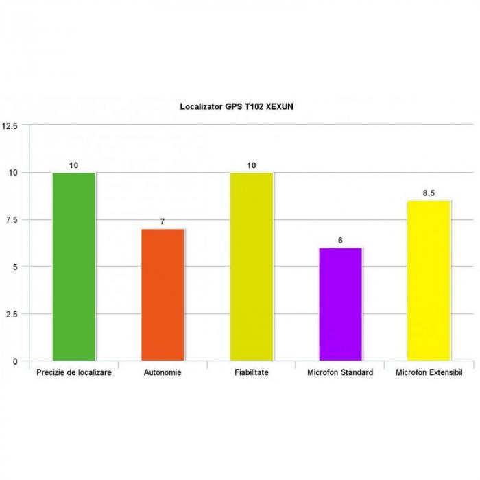 Solutie de Localizare In Timp Real Prin GPS/GPRS Autoturisme - Obiecte T12-V3 XEXUN [5]