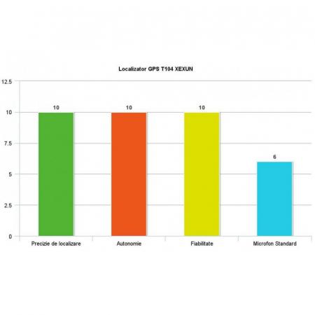 Solutie de Localizare In Timp Real Prin GPS/GPRS 40 zile -  Autoturisme - Obiecte T14 - XEXUN - SMT [5]