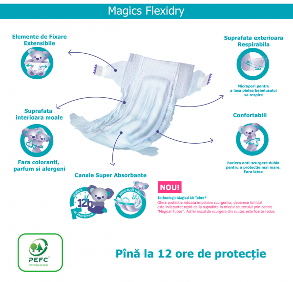 Scutece Magics Flexidry Marime 2 Mini, 4-8kg, 42 bucati 2