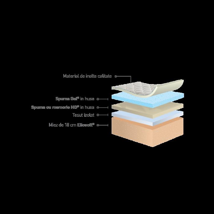 Magniflex - Incanto gel - saltea moale din spumă cu memorie si spuma gel 2