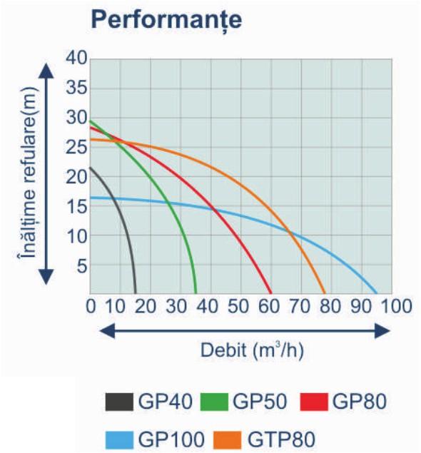 "Stager GP100 motopompa 4""/100mm, benzina, apa curata [1]"