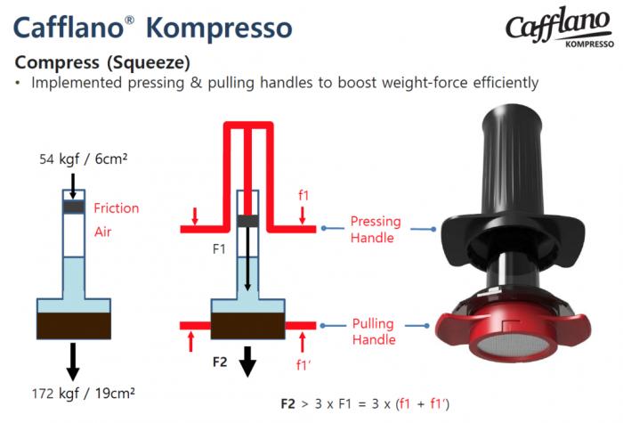 Garnitura sita dus (O-Ring) Cafflano Kompresso [8]