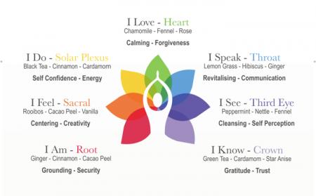 Ceai Organic I AM - Root Chakra1